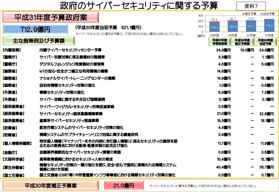security 002 - サイバーセキュリティ関連株